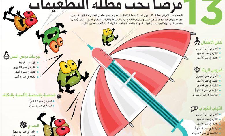 ما-هي-تطعيمات-الأطفال